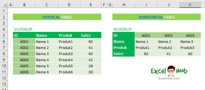 perbedaan table Vlookup dan Hlookup