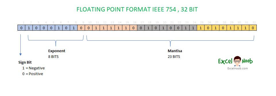 Floating Point Format IEEE 754 32 Bit Excel