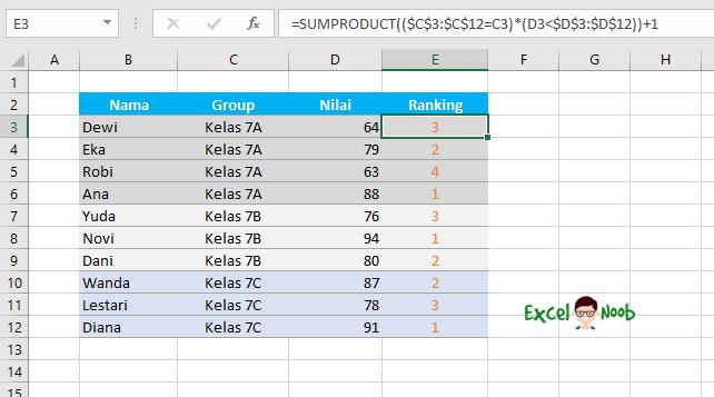Ranking berdasarkan Kelas